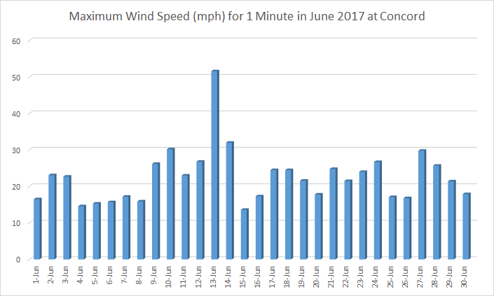 Dailiy wind speeds at Concord in June 2017