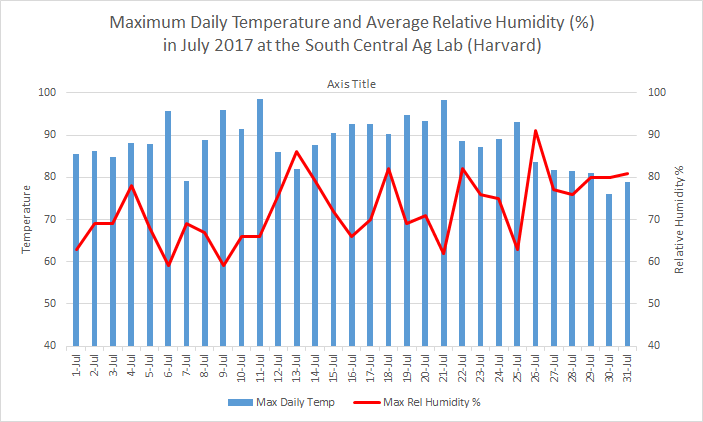 Chart of July 2018 temperature and humdity daily data