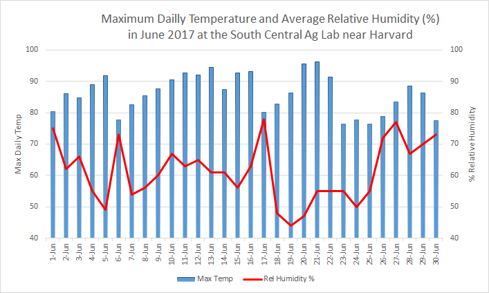 Chart of June 2018 temperatures and humidity