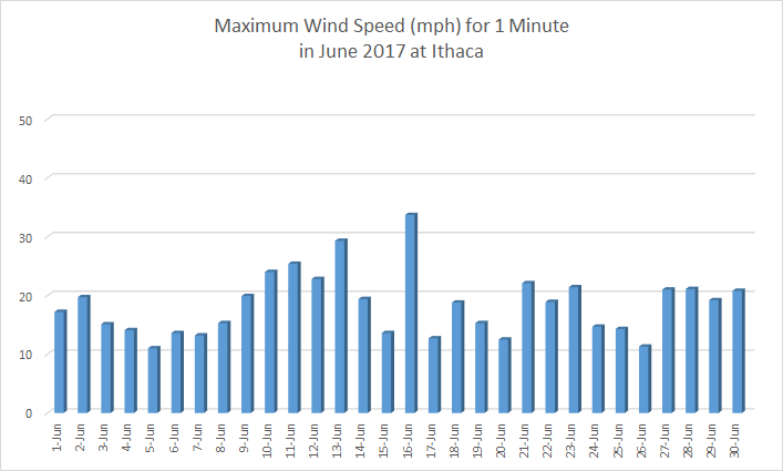Chart of Ithaca wind in June 2017