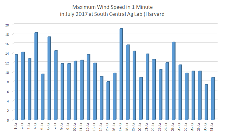 Chart of daily wind speeds at Harvard in July 2018