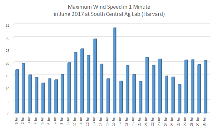 Maximum daily wind speeds at Harvard in June 2018