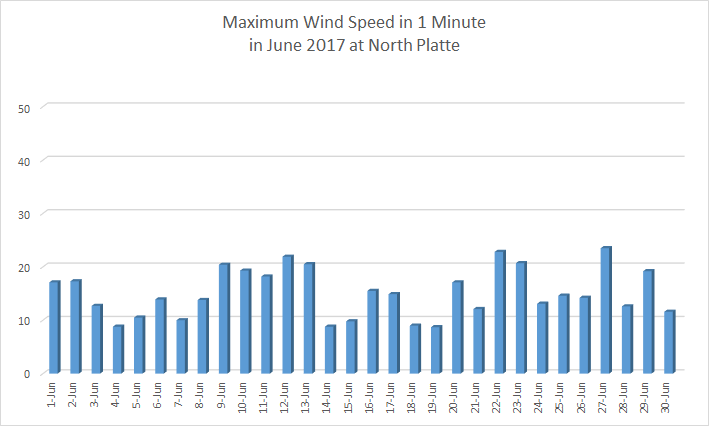 Chart of June 2017 wind max at North Platte
