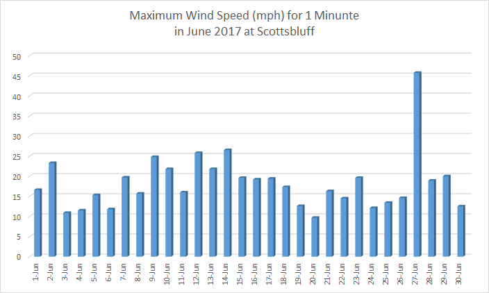 Chart of June 2017 Scottsbluff wind data