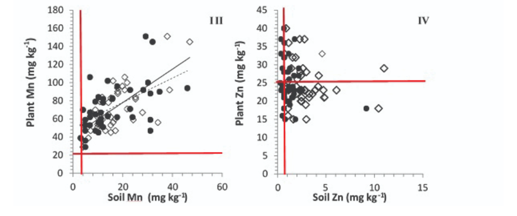 Charts showing variances in results from two types of soil tests for micronutrients