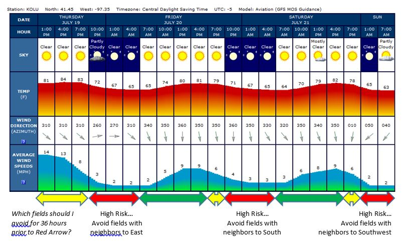 Graphic showing weather forecast for Columbus for a three-day period