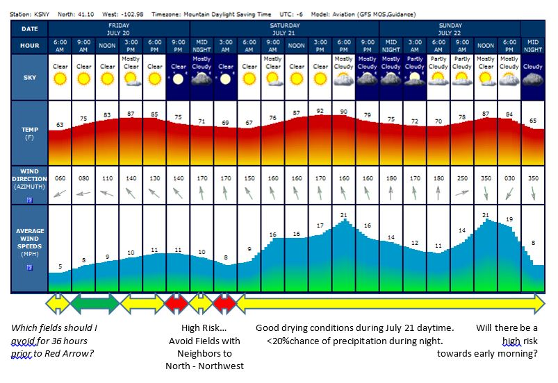 Graphic showing weather forecast for Sidney for a three-day period