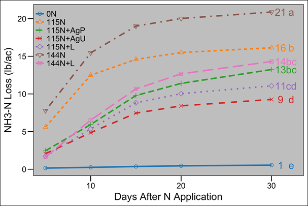 Graph of nitrate losses from different applications