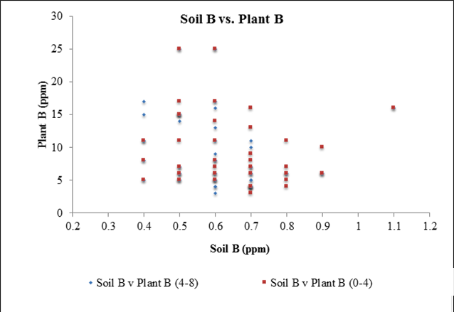 Chart showing variances in boron soil test levels
