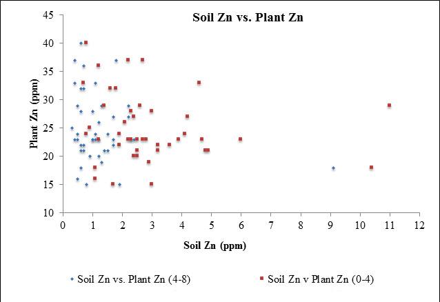 Chart of variances in zinc soil test levels