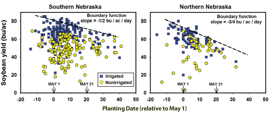 Graph of yields based on various soybean planting dates