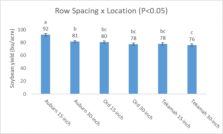 Chart of soybean row spacing trial