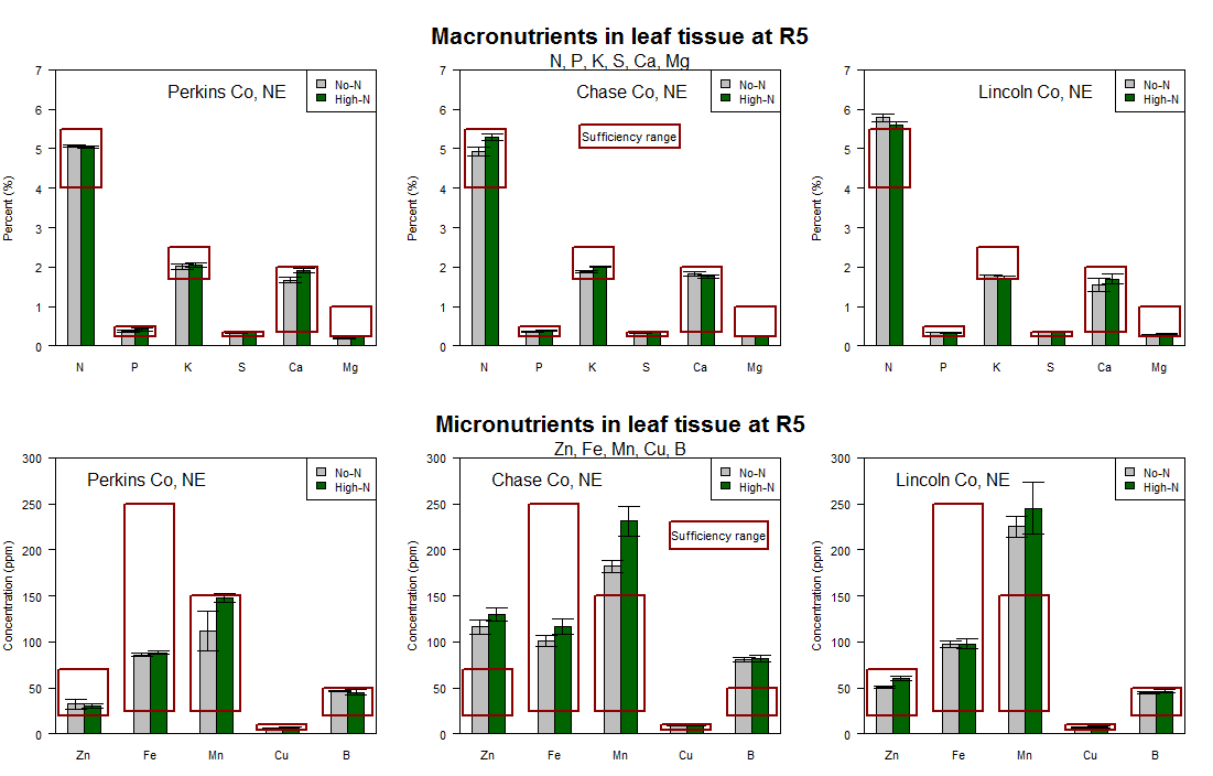 Charts of macro- and micronutrients at R5