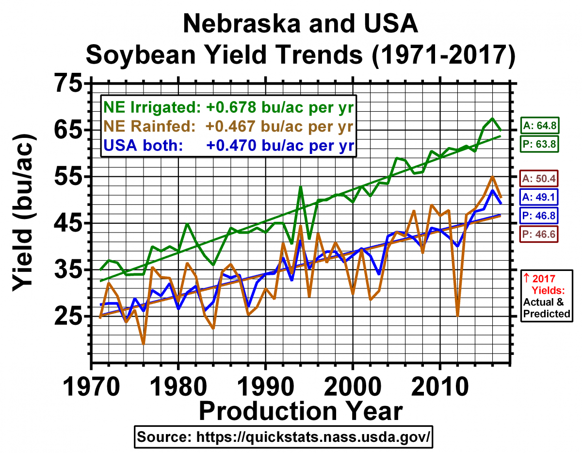 NE-soybean-yield-data-1971-2017