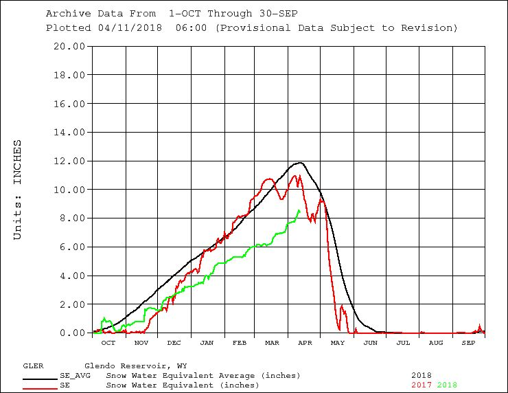 Graph showing snow water equivalent above Glendo Reservoir