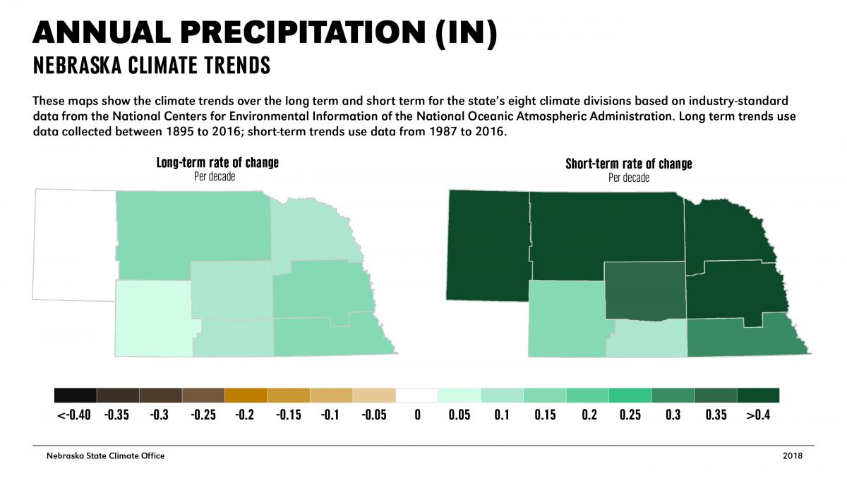 Short-term and long-term average annual precipitation