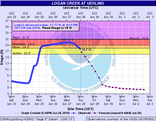Chart showing river and flood stage of Logan Creek at Uehling