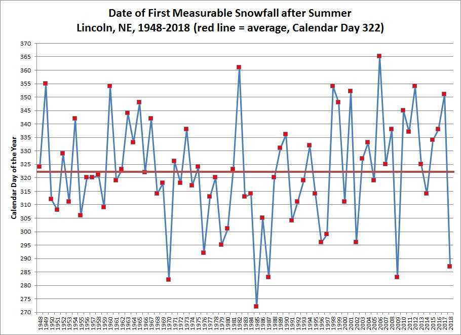 Graph showing dates of first measurable snowfall after summer 1948-2018