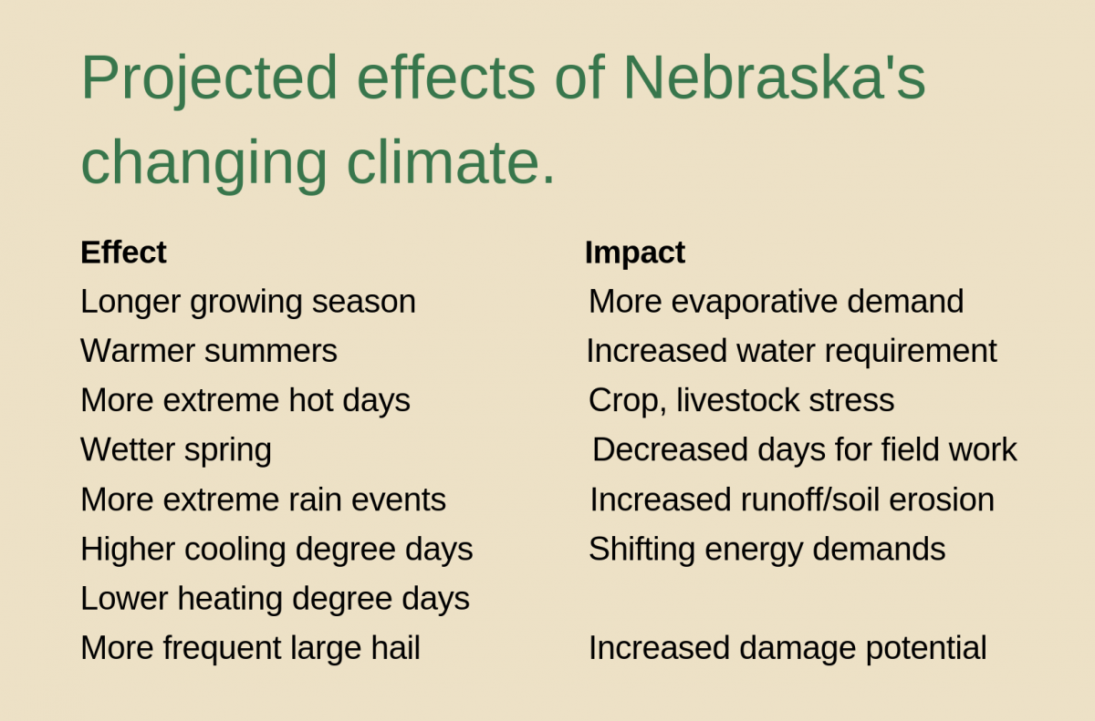 Table of projected effects of Nebraska's changing climate