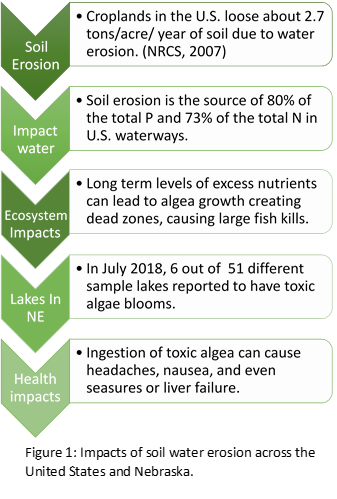 Text graphic of the impacts of soil water erosion on different types of systems.