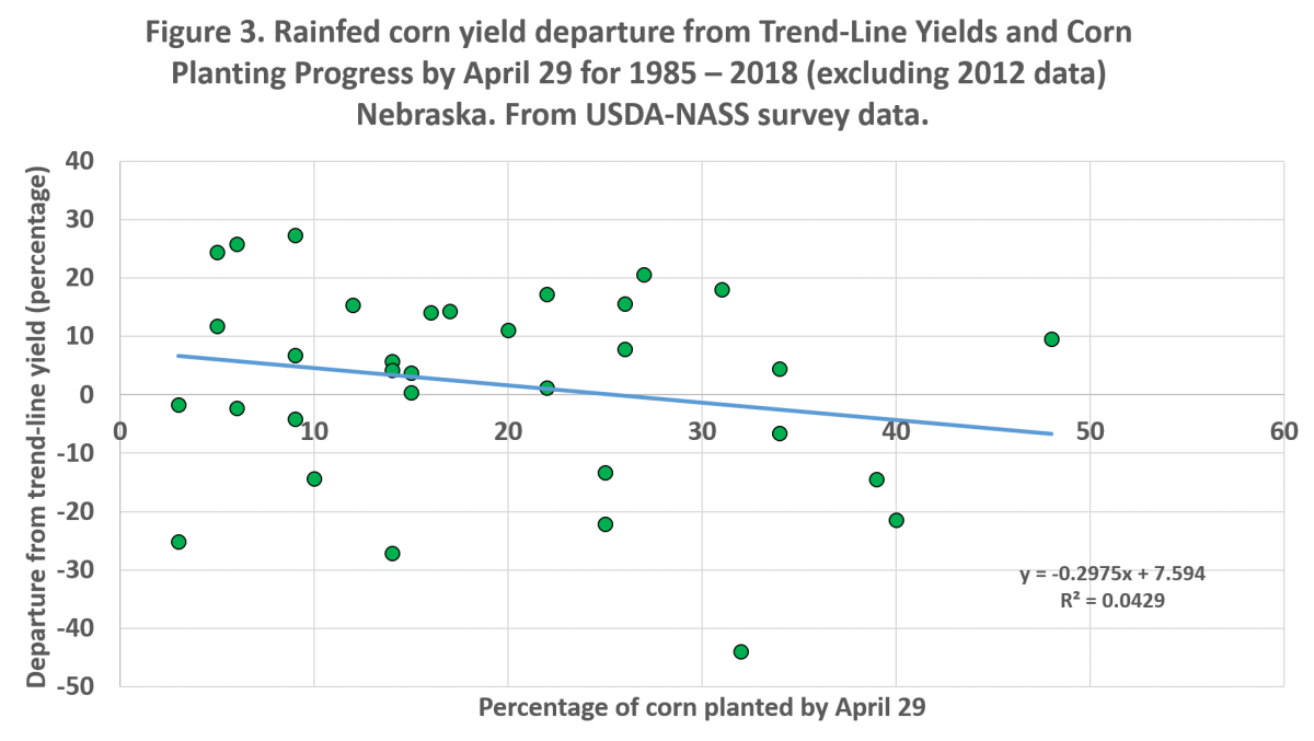 af35b1b8e34 ... Graph showing rainfed corn yield departure from Trend-Line Yields and  Corn Planting Progress by ...