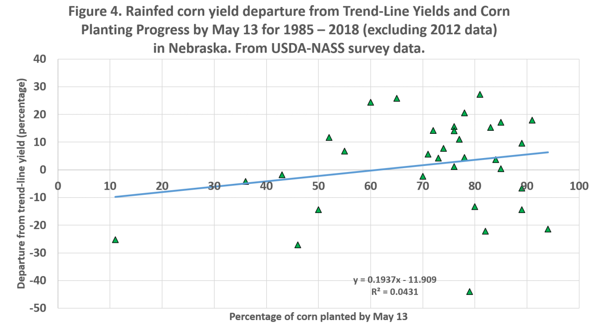 Graph showing rainfed corn yield departure from Trend-Line Yields and Corn Planting Progress by May 13 for 1985 – 2018 (excluding 2012 data) in Nebraska.