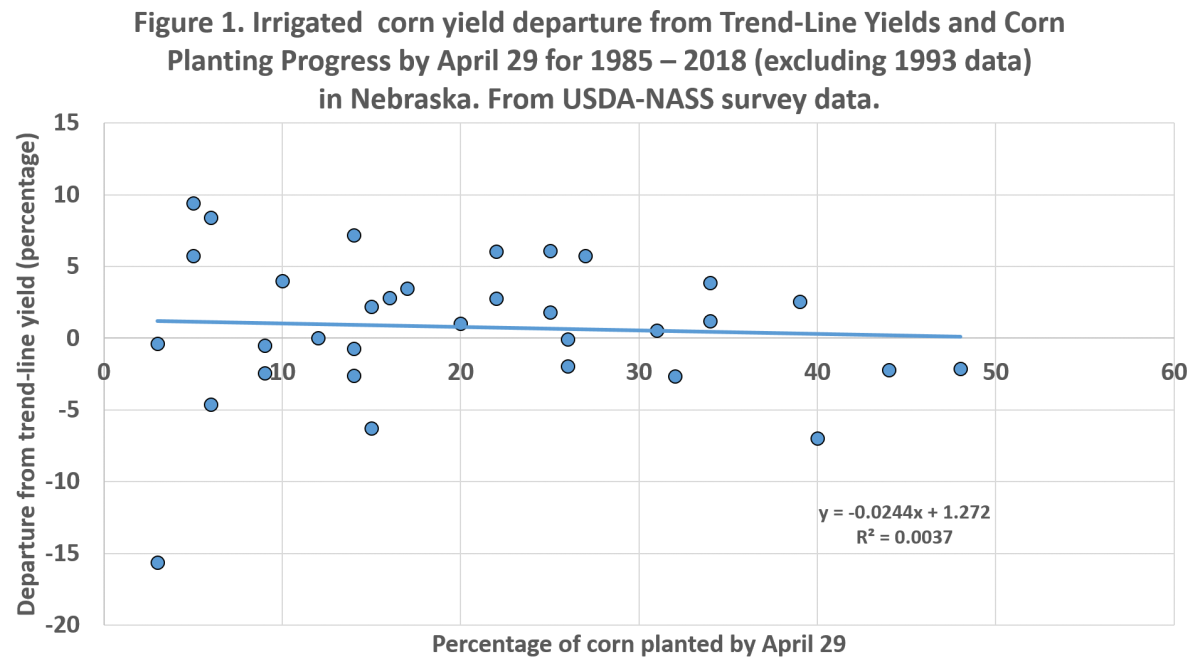 Figure 1. Graph showing irrigated corn yield.