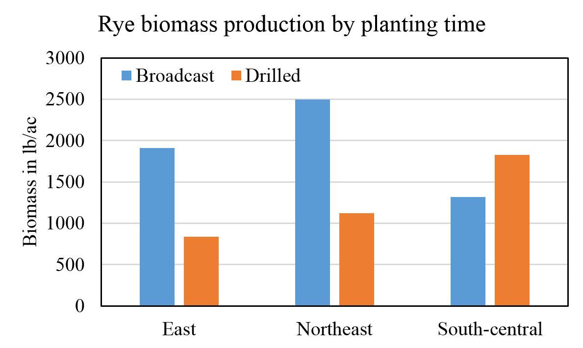 Graph comparing rye biomass production by planting time and location