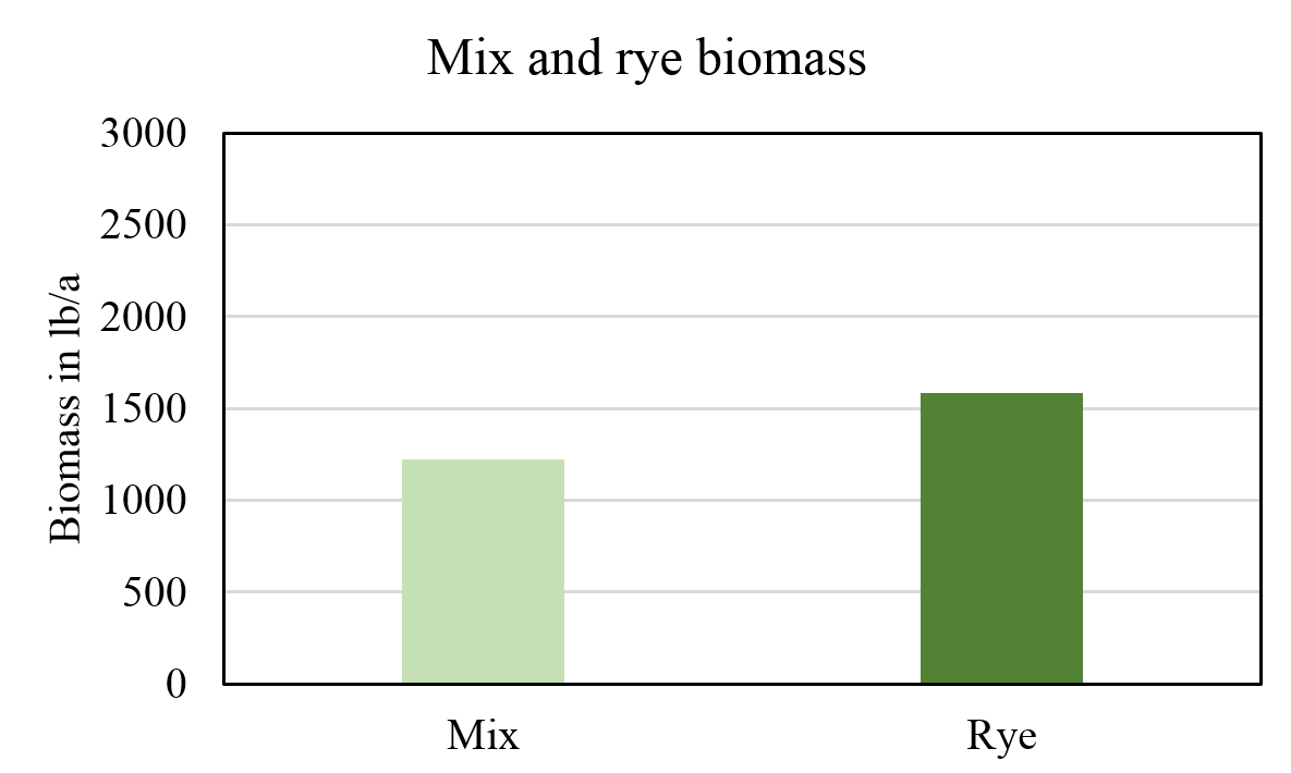 Graph comparing cover crop spring biomass production for rye and a mix cover crops.