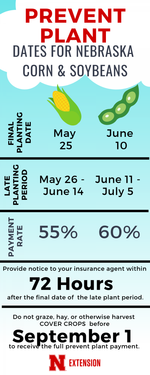 Prevented Planting important dates infographic