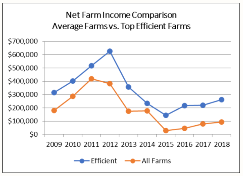 Chart showing 2009-2018 net farm incomes for average farmers and top efficient farms