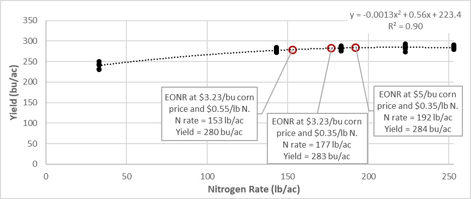 Graph of yield versus nitrogen rate with optimum economic nitrogen rate