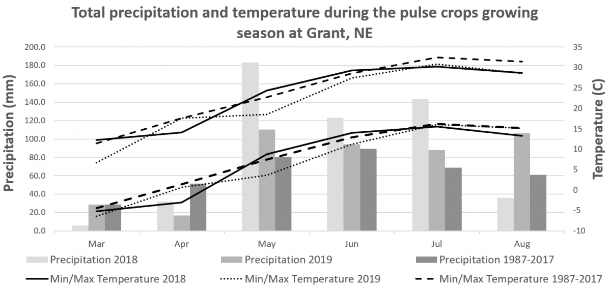 Graph of weather conditions during the 2018-2019 pulse growing season