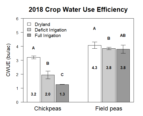 Graph of 2018 crop water use efficiency of field peas and chick peas