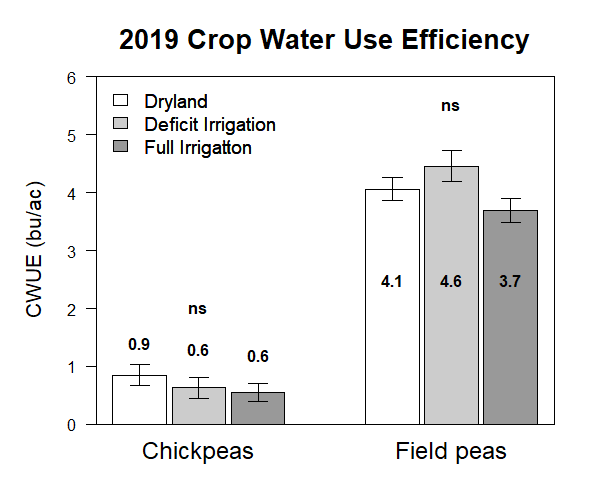 Graph of 2019 crop water use efficiency of field peas and chick peas