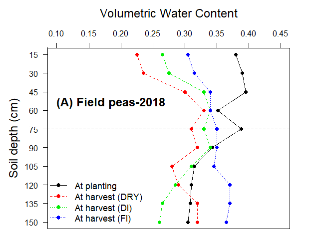 Graph of soil volumetric water content for field peas in 2018