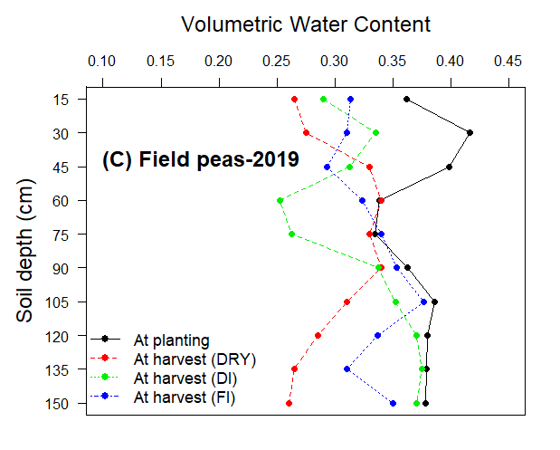 Graph of soil volumetric water content for field peas in 2019