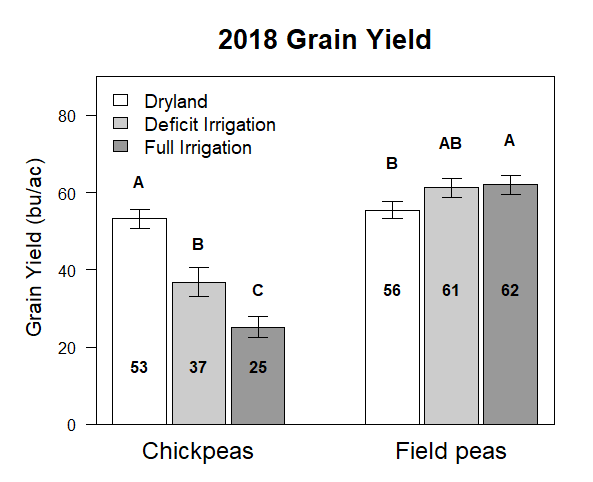 Graph of 2018 grain yield of field peas and chick peas