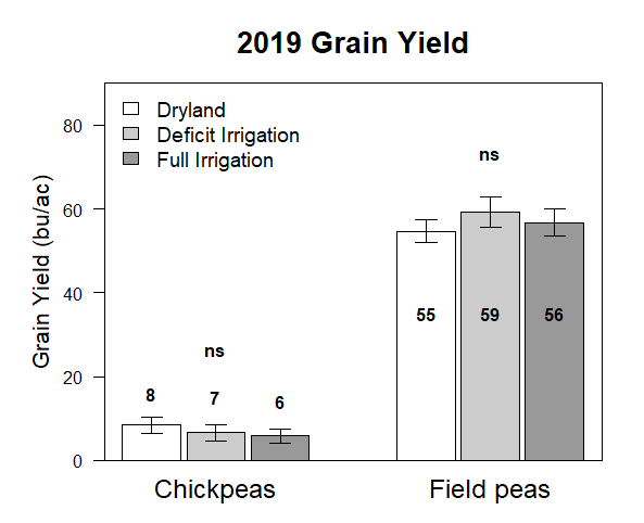 Graph of 2019 grain yield of field peas and chick peas