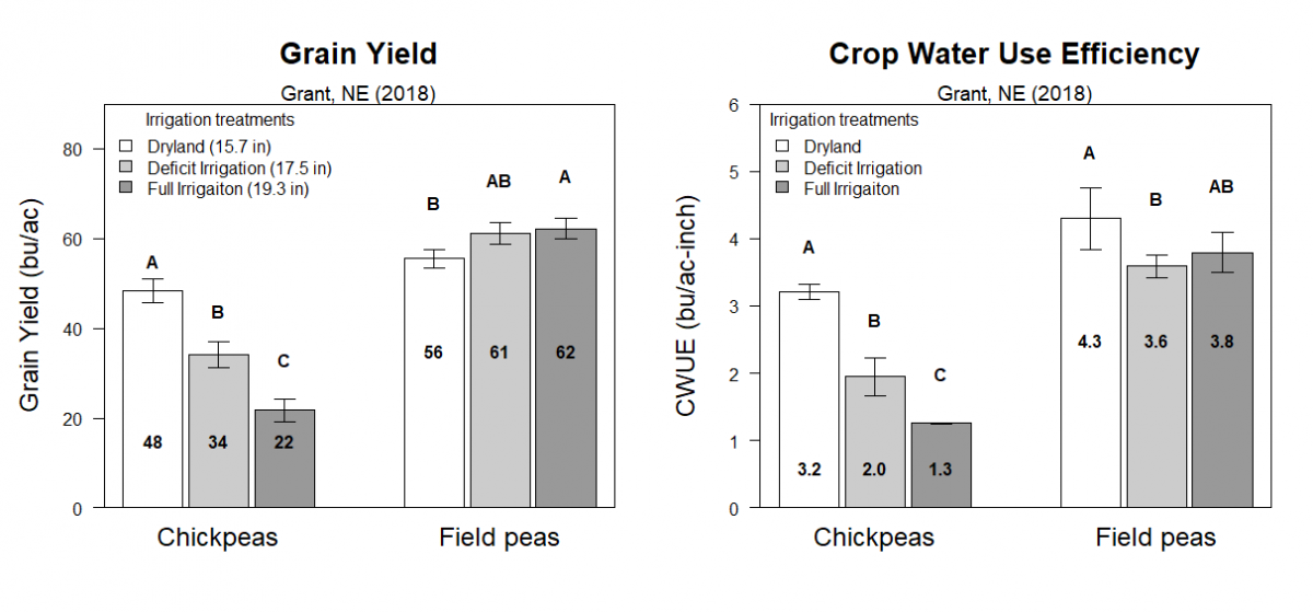 Graphs of yield and crop water use efficiency for field pea and chickpea