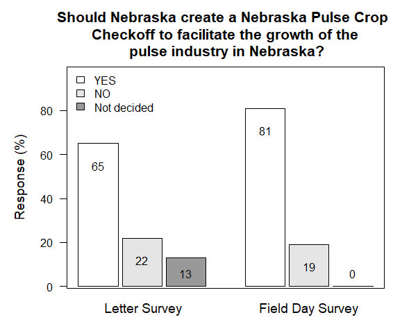 Pulse checkoff survey graphic