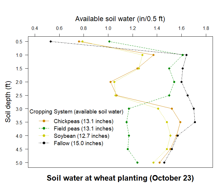 Graph of Plant available soil water (inches/0.5 foot) and water extraction patterns for selected rotational crops.