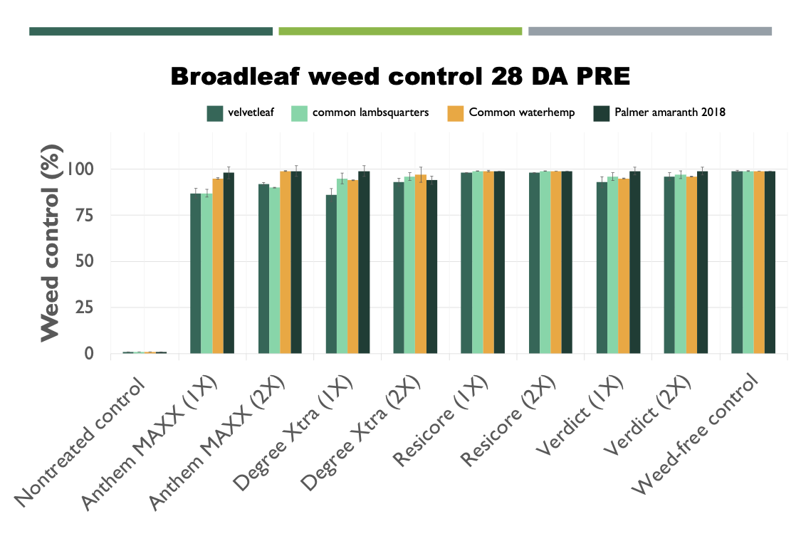 Chart of broadleaf weed control in popcorn