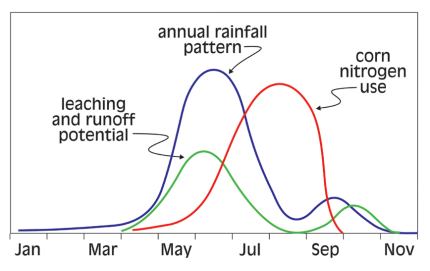 Graph showing timing of potential N loss in soils