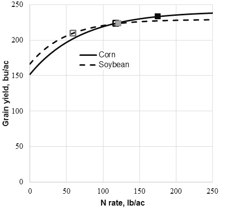 Graph showing irrigated corn yield response to fertilizer N averaged over 12 trials for corn following corn and 18 trials for corn following soybean. The black squares are for corn following corn and the gray squares are for corn following soybean. The solid squares are for N applied at the economically optimal N rate and the open squares are for the N rate resulting in 5% less marginal profit to fertilizer N use.