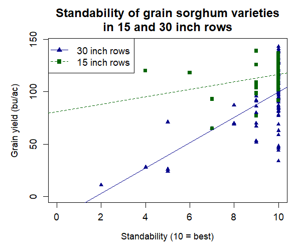 Chart showing standability of grain sorghum varieties in 15-inch vs 30-inch rows