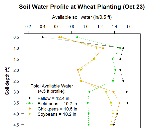 Graph of water available at planting for the four trials