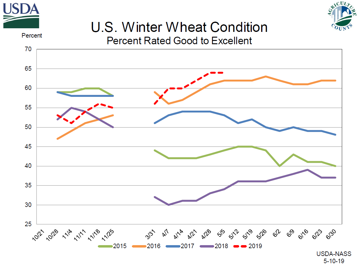 Graph of multi-year trend of wheat condition
