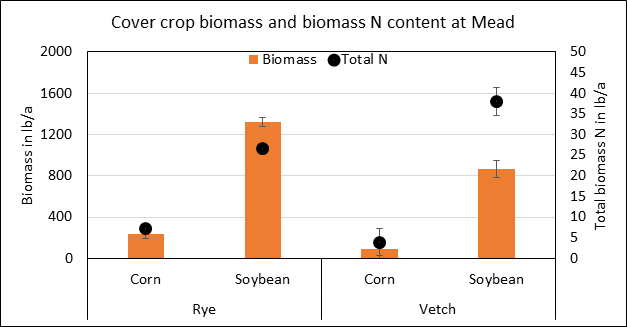 Graph of cereal rye and hairy vetch biomass accumulation and total N in biomass