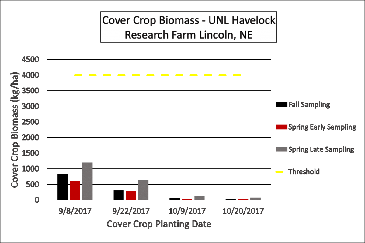 >Figure 3. Cover crop biomass measured in fall, early spring and late spring for the four planting dates.